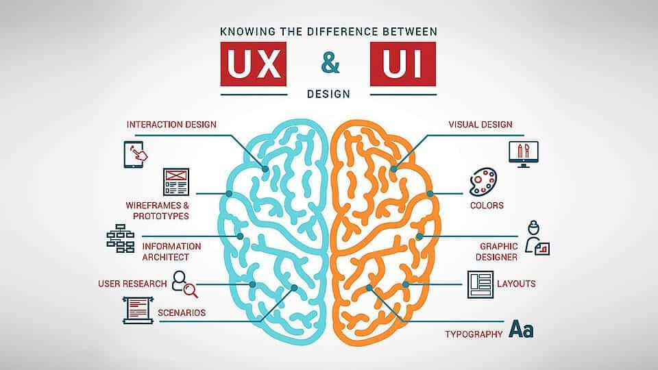 grafik tasarım ux ve ui tasarım